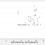 Correlation between Viral Loads: Part 1