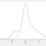 Mixtures of Normal Distributions