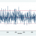 Stan with Stata, Part III: A first attempt