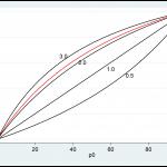 Bayesian Experimental Design Part II