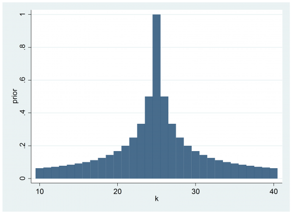 priorhistogram