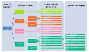 Taxonomy of Labour Relations