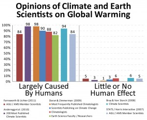Climate-Science-Versus-Public-Opinion-