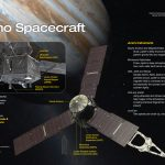 The Juno spacecraft and its instruments, Credit: NASA/JPL