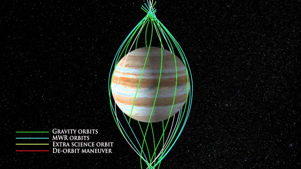 Orbit diagram for Juno showing the distribution of perijoves. Credit: NASA/JPL