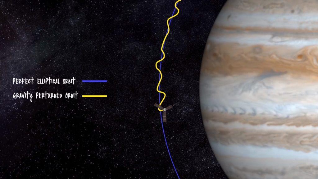 Measuring the internal density structure of Jupiter via gravitational mapping, using slight perturbations in Juno's orbit.  Credit: NASA