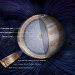Probing the unknown interior of Jupiter with the Juno spacecraft, and the possible presence of a core.  Credit: NASA
