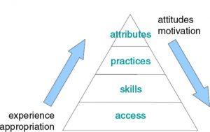 beetham and sharpe pyramid