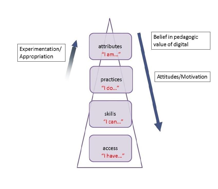 bennett digital practitioner model