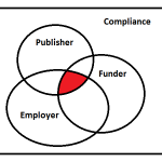 Compliance Venn Diagram