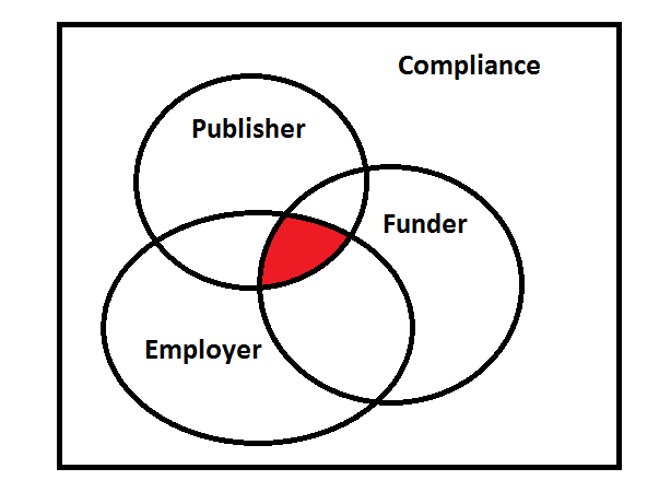 Compliance Venn Diagram: Intersections between Publisher, Funder and Employer
