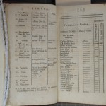 The Leicestershire Poll, 1719 (SCM 07128). Poll Books were published hastily and errors were common.
