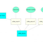 A Workflow for Data Analysis
