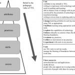 bennet's framework
