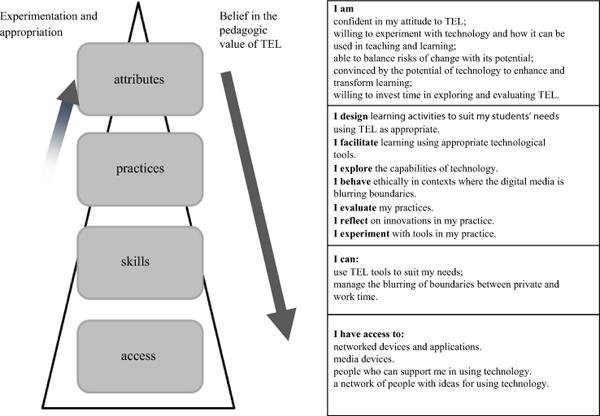 the digital practitioner framework